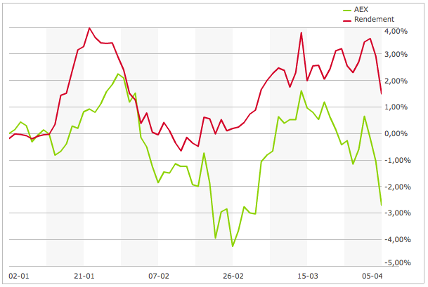 Rendement vs AEX tot en met 5 april 2013
