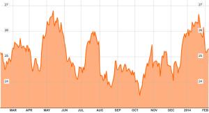 Grafiek 1 jaar Royal Dutch Shell.      Bron: Bloomberg.com