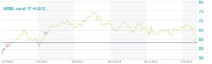 ASML grafiek 1 jaar