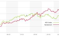 Stand na een half jaar: Blondje +22 procent, AEX +11