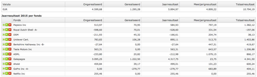 2015-12-31 Jaarresultaat 2015 per fonds