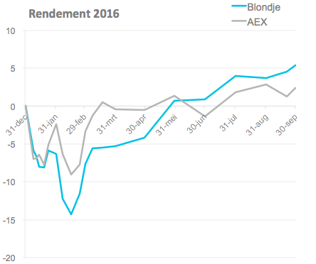 Rendement 2016-10-01