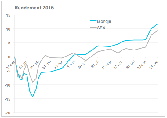 Rendement FY2016