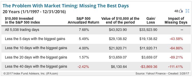 Als je de beste beursdagen mist