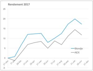 2017-11-30 Rendement