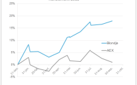 Eindstand september: bijna 18 procent rendement ☆ ASML zakt in ☆ Weight Watchers op de verlanglijst