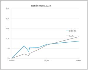Rendement 2019-02-28