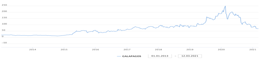 koers Galapagos vanaf jan 2013